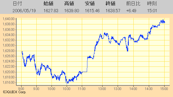 東証TOPIX指数日足チャート