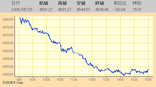 東証二部総合指数日足チャート