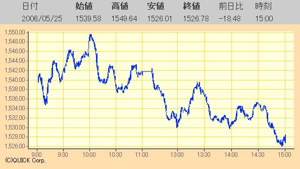 東証マザーズ指数日足チャート